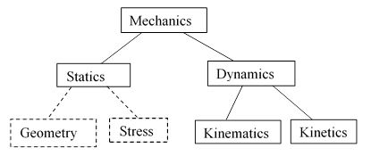 Solution Manual Kinematics and Dynamics of Machines 3rd ...